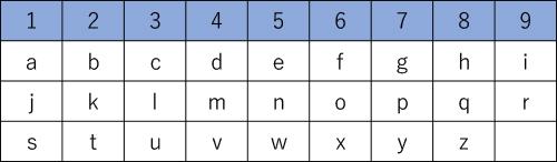 数秘術の表