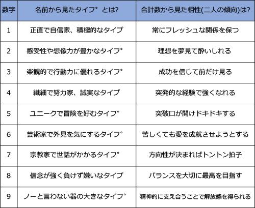 相性タイプの表