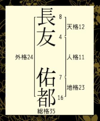 長友佑都さんの画角表
