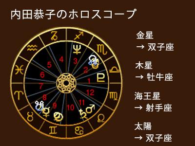内田恭子さんのホロスコープ