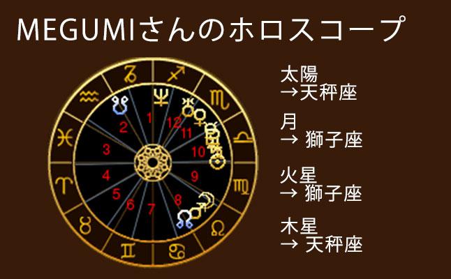 MEGUMIのホロスコープ