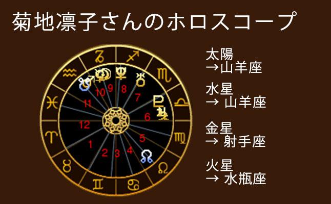 菊地凛子のホロスコープ